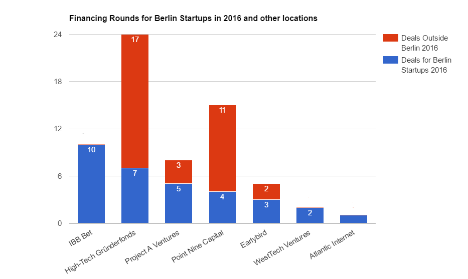 Most active startup venture capital investor in Berlin