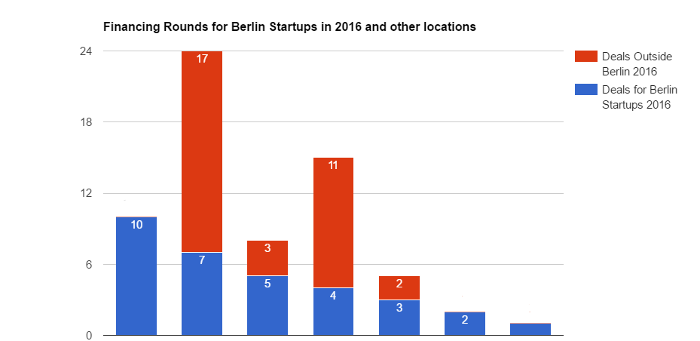Most active venture capital investors for early-stage startups in Berlin